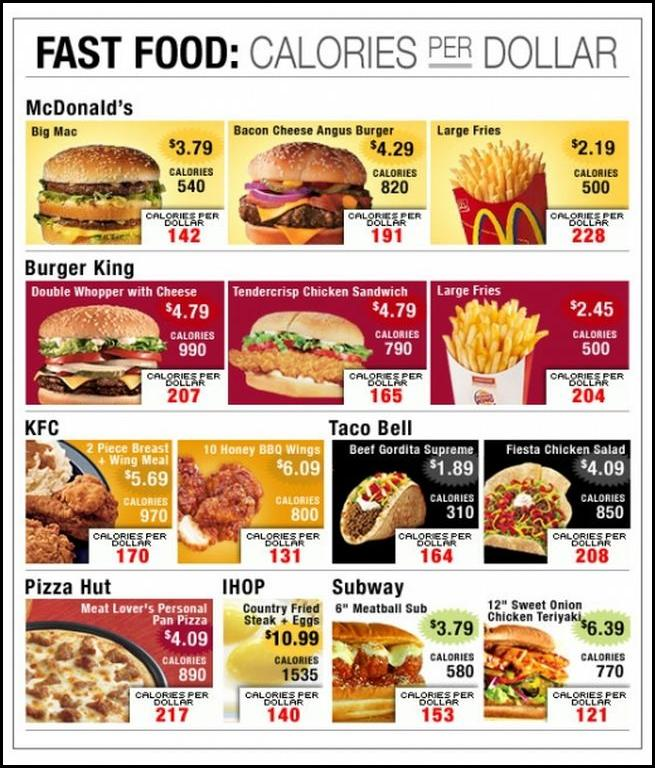 FAST FOOD: Calories per dollar